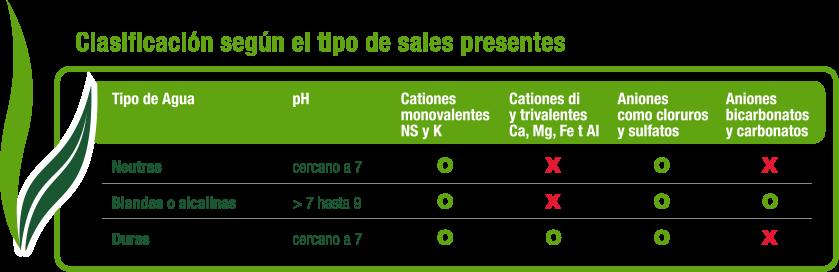 Clasificación según el uso de sales presentes