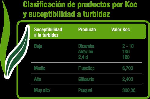 Clasificación de productos por Koc